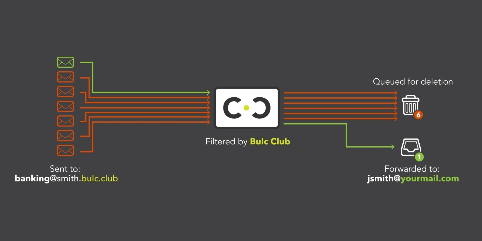 Bulc Club Mail Filtering