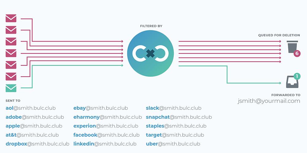 BULC CLUB: How Bulc Club Works