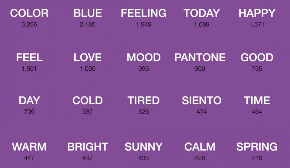 Top Twenty Words Included in Moods